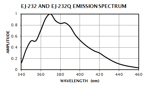 EJ-232 & EJ-232Q Emission Spectrum