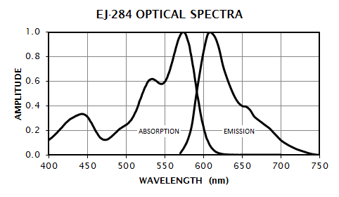 EJ-284 Absorption and Emission Spectrum