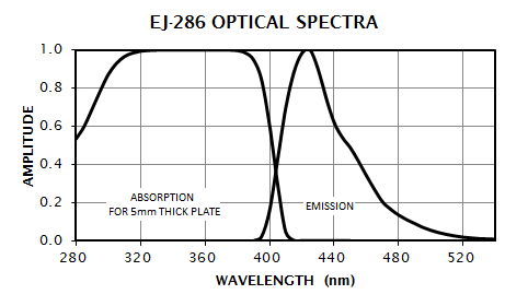 EJ-286 Absorption and Emission Spectra