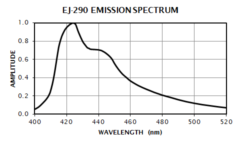 EJ-290 Emission Spectrum