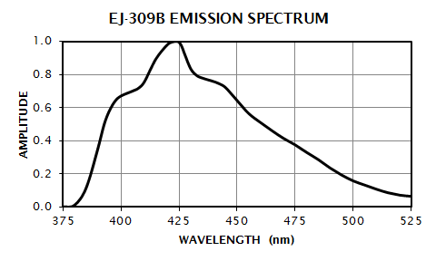 EJ-309B Emission Spectrum