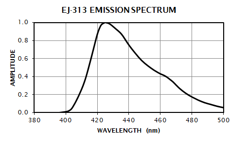 EJ-313 Emission Spectrum