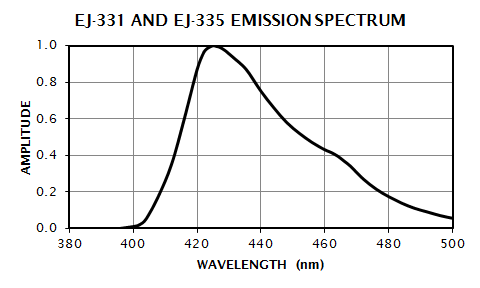 EJ-331 & EJ-335 Emission Spectrum