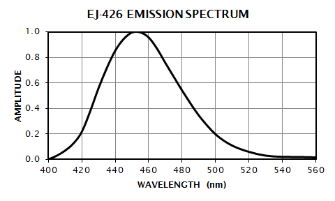 EJ-426 Emission Spectrum