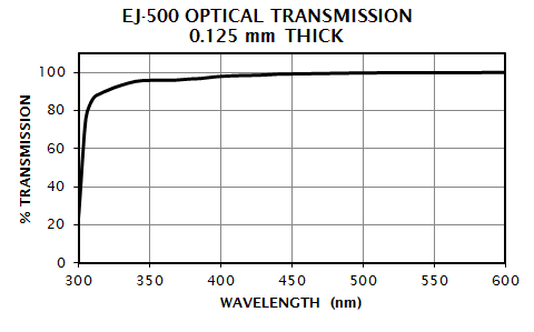EJ-500 Transmission Spectrum