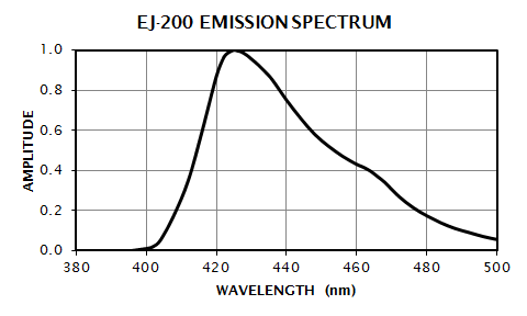 EJ-200 Emission Spectrum