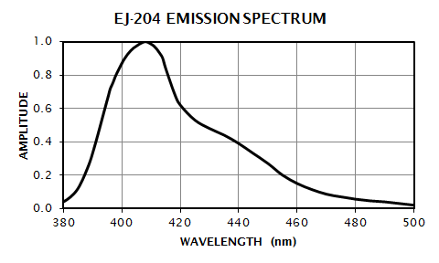 EJ-204 Emission Spectrum
