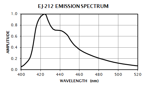 EJ-212 Emission Spectrum