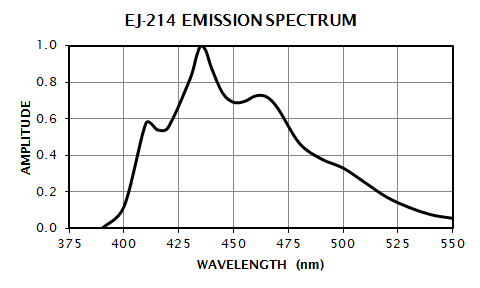 EJ-214 Emission Spectrum