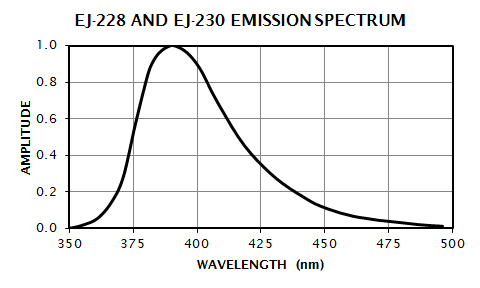 EJ-228 & EJ-230 Emission Spectrum