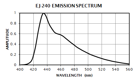 EJ-240 Emission Spectrum