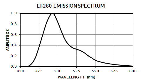 EJ-260 Emission Spectrum