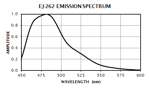 EJ-262 Emission Spectrum
