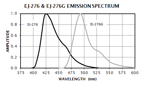 EJ 276 Emission Spectrum