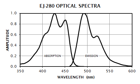 EJ-280 Absorption and Emission Spectra