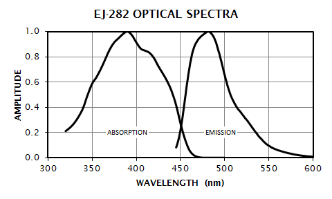 EJ-282 Absorption and Emission Spectra