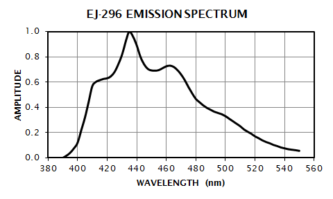 EJ-296 Emission Spectrum