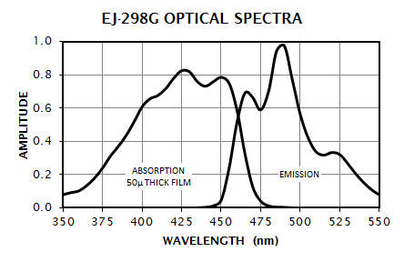 EJ-298G Absorption and Emission Spectrum