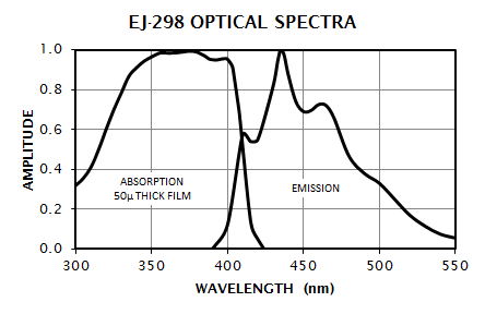 EJ-298 Absorption and Emission Spectrum