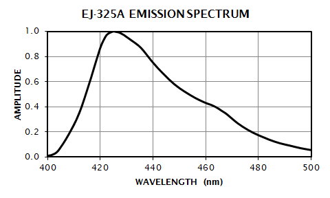 EJ-325A Emission Spectrum