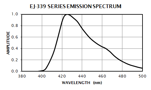 EJ-339 Emission Spectrum