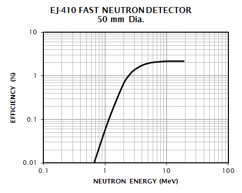 EJ-410 Efficiency Spectrum